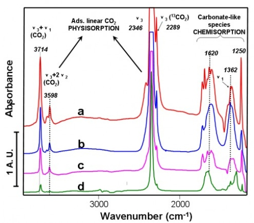 Infrared spectra of adsorbed CO2 on a) NaA zeolite, and on NaKA zeolites with K+ contents of b) 17 at.%, c) 28 at.%, and d) 88 at.%, at a CO2 pressure of 0.13 bar (Chemical Communications, 2010, 46, 4502-4504.)