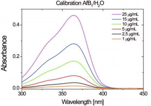 Calibration measurement of Aflatoxin B1 in water by UV spectrometry  (B. Wicklein, M. Darder, P. Aranda, E. Ruiz-Hitzky, Bio-organoclays Based on Phospholipids as Immobilization Hosts for Biological Species, Langmuir 2010, 26(7), 5217–5225)