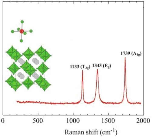 Raman spectrum from Puhakainen, K., Benson, D., Nylén, J., Konar, S., Stoyanov, E., Leinenweber, K. and Häussermann, U. (2012), Hypervalent Octahedral SiH62- Species from High-Pressure Synthesis. Angew. Chem. Int. Ed., 51: 3156–3160.