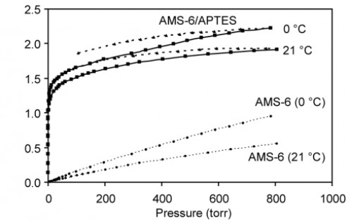 CO2 adsorption isotherms for aminopropyl modified AMS-6 silica (AMS-6/APTES; solid lines) and for AMS-6 (dotted lines); recorded by ASAP2020 at 0 and 21 ºC (Langmuir 2011, 27, 11118-11128.)