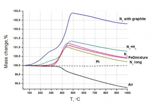 TG curves of Sr0.79Y0.21FeO3-δ  samples (ca. 20 mg) prepared in different atmospheres and heated in air.