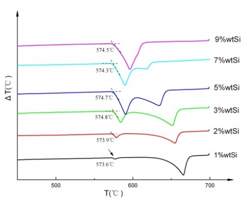 DTA curves from heated Al-Si alloy samples. The onset temperatures are for the eutectoid line in the system.