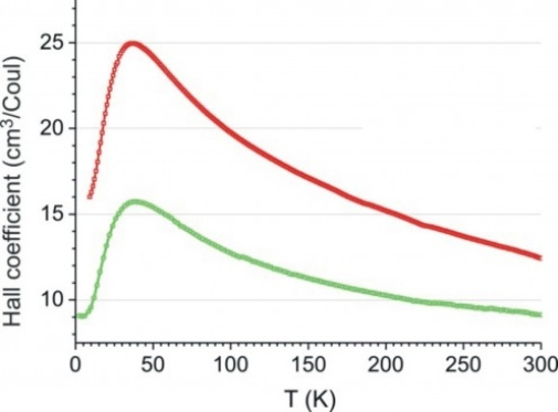 Hall coefficient for ZnSb heat-treated by spark plasma sintering at 410°C and 420°C.