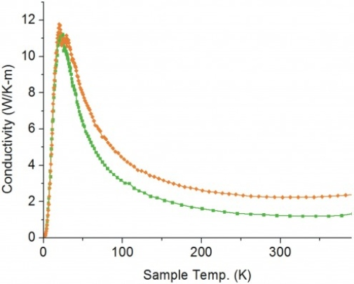 Thermal conductivity of pure (green curve) and doped (orange curve) ZnSb.