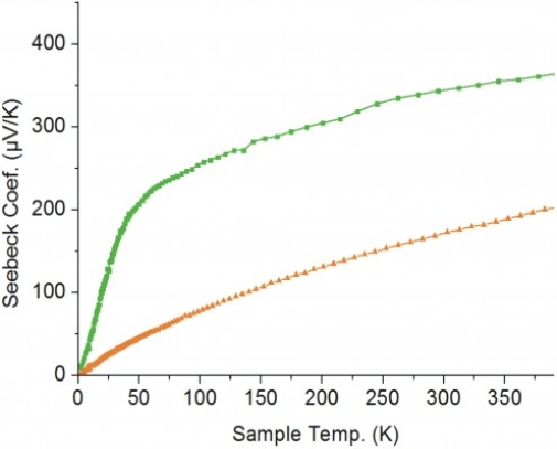 Seebeck coefficient of pure (green curve) and doped (orange curve) ZnSb.