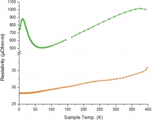 Electronic conductivity of pure (green curve) and doped (orange curve) ZnSb.